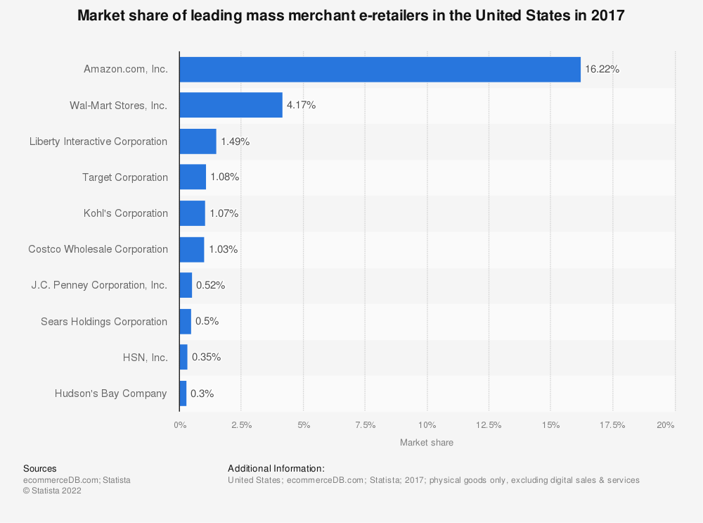Statistic: Market share of leading mass merchant e-retailers in the United States in 2017 | Statista