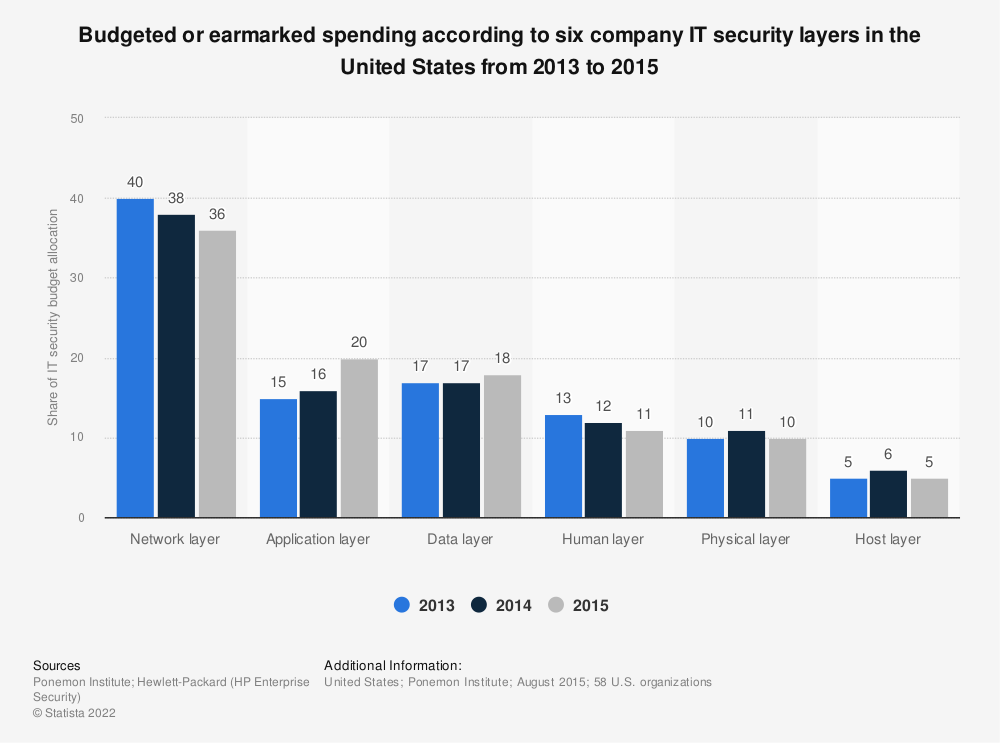 Statistic: Budgeted or earmarked spending according to six company IT security layers in the United States from 2013 to 2015 | Statista
