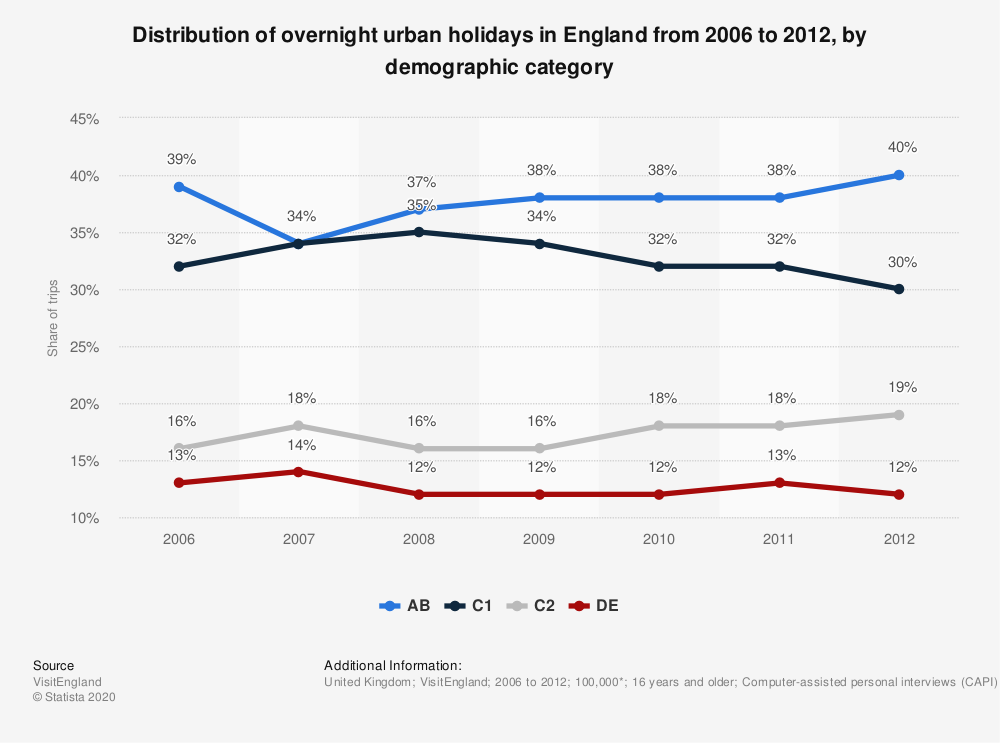 Statistic: Distribution of overnight urban holidays in England from 2006 to 2012, by demographic category | Statista