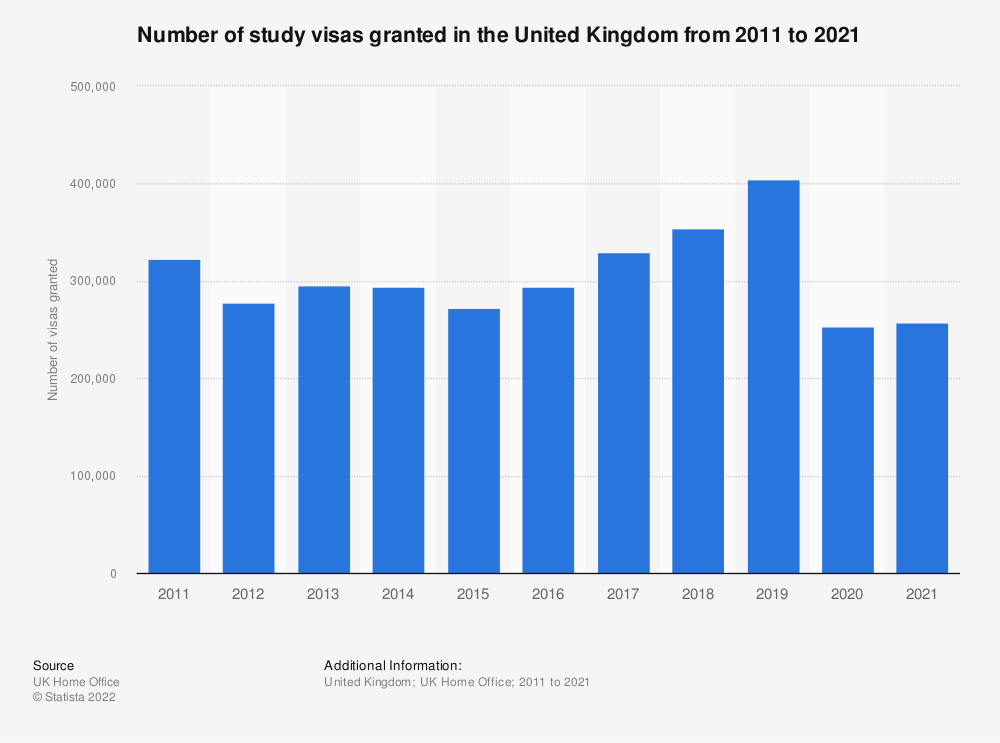 Statistic: Number of study visas issued in the United Kingdom from 2005 to 2018, by type (in 1,000s) | Statista