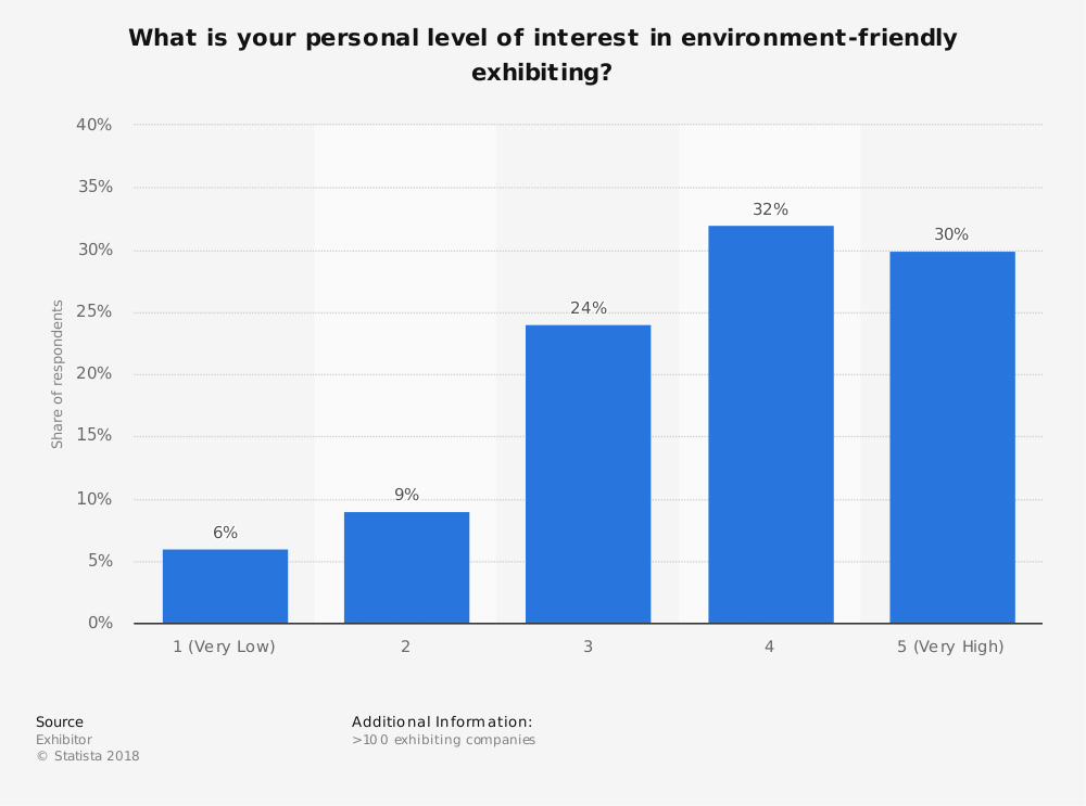 Statistic: What is your personal level of interest in environment-friendly exhibiting? | Statista
