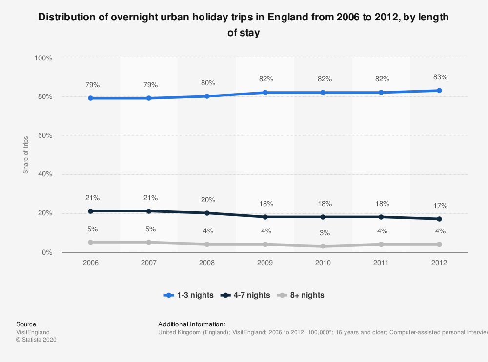 Statistic: Distribution of overnight urban holiday trips in England from 2006 to 2012, by length of stay | Statista