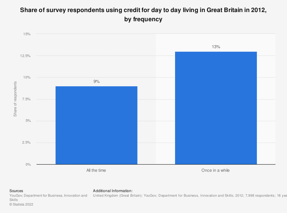 Statistic: Share of survey respondents using credit for day to day living in Great Britain in 2012, by frequency | Statista