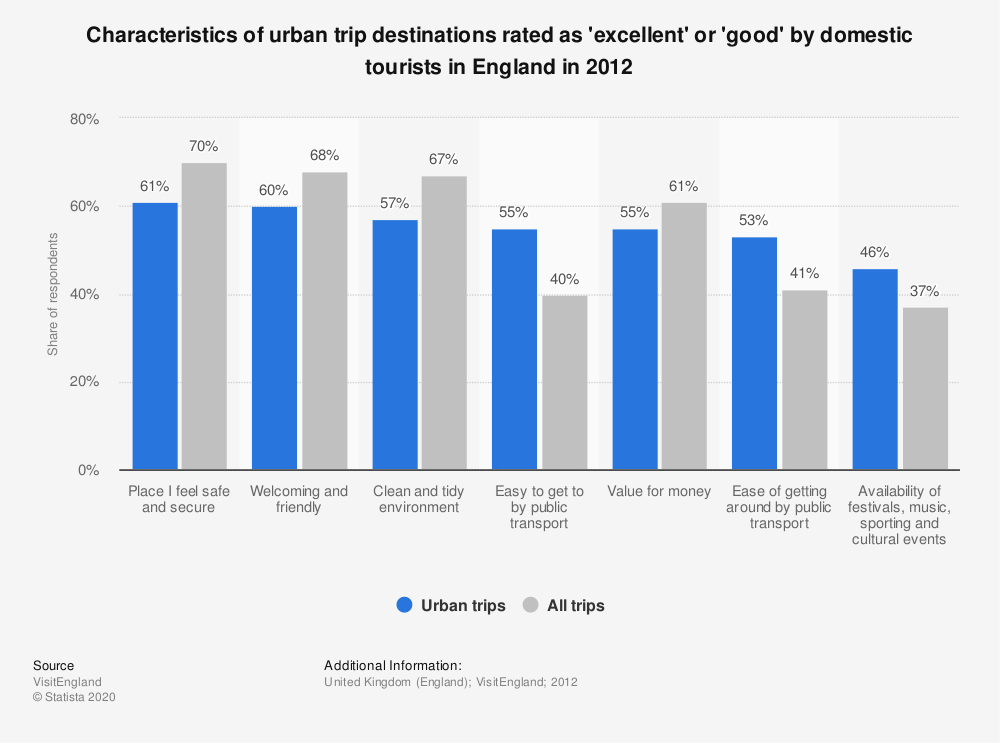 Statistic: Characteristics of urban trip destinations rated as 'excellent' or 'good' by domestic tourists in England in 2012 | Statista
