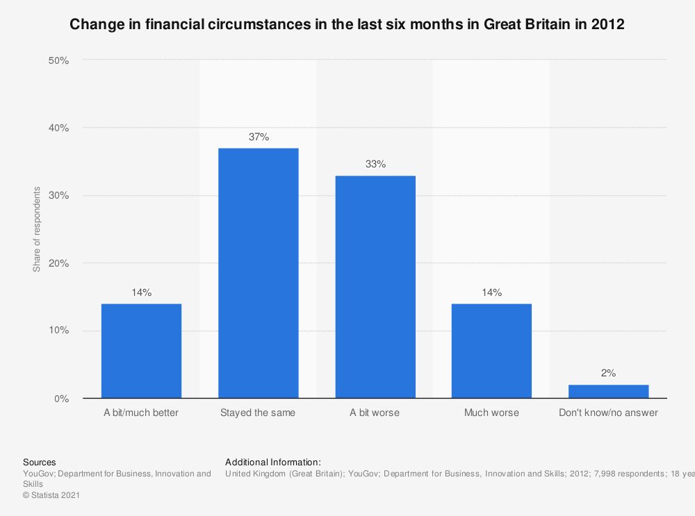 Statistic: Change in financial circumstances in the last six months in Great Britain in 2012 | Statista