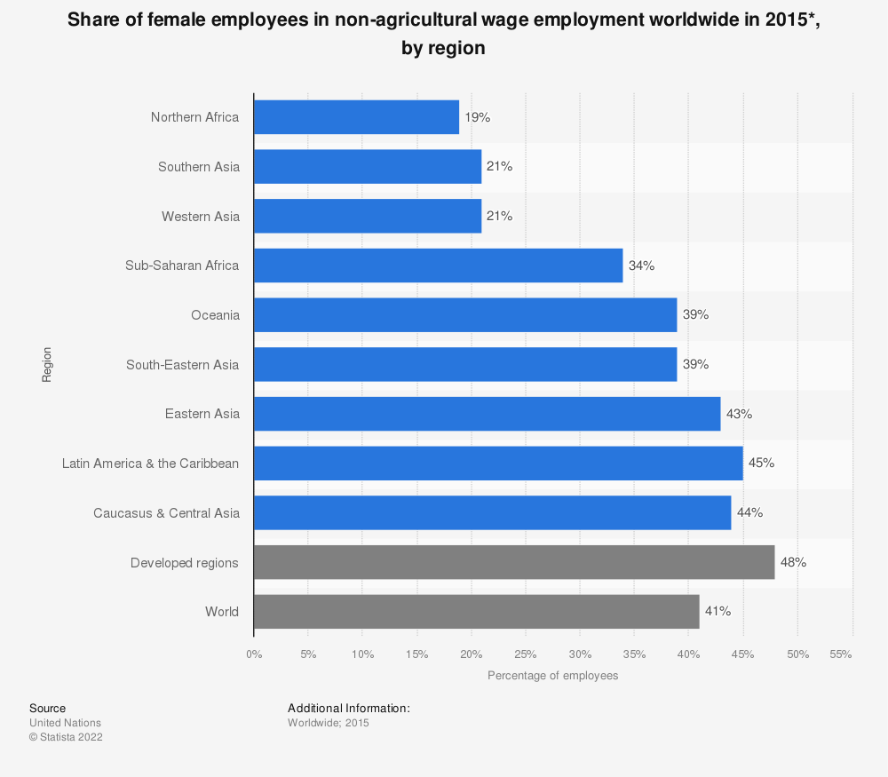 Statistic: Share of female employees in non-agricultural wage employment worldwide in 2015*, by region   Statista