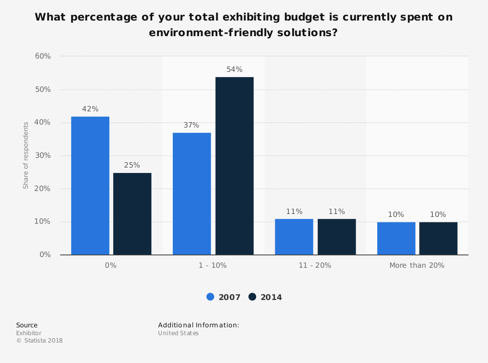 Statistic: What percentage of your total exhibiting budget is currently spent on environment-friendly solutions? | Statista