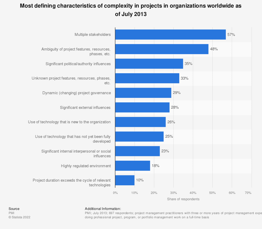 Statistic: Most defining characteristics of complexity in projects in organizations worldwide as of July 2013 | Statista