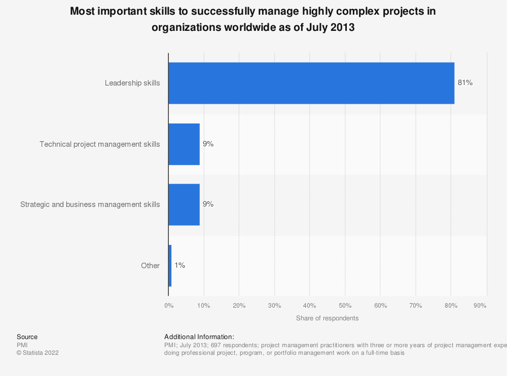 Statistic: Most important skills to successfully manage highly complex projects in organizations worldwide as of July 2013 | Statista