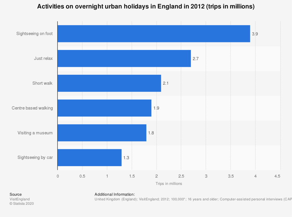 Statistic: Activities on overnight urban holidays in England in 2012 (trips in millions) | Statista