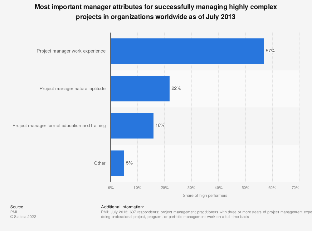Statistic: Most important manager attributes for successfully managing highly complex projects in organizations worldwide as of July 2013   Statista
