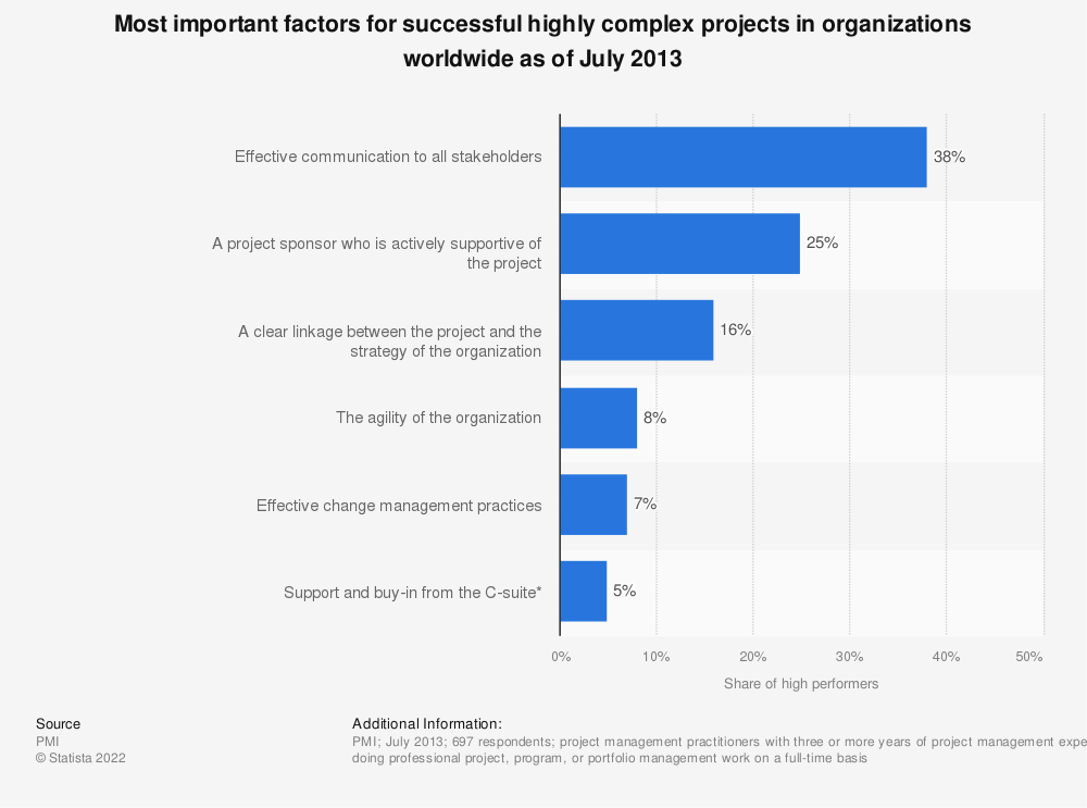 Statistic: Most important factors for successful highly complex projects in organizations worldwide as of July 2013 | Statista