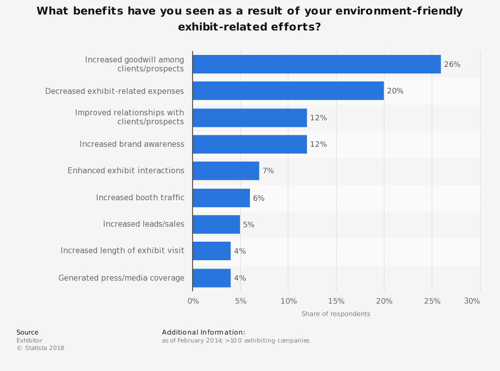 Statistic: What benefits have you seen as a result of your environment-friendly exhibit-related efforts? | Statista