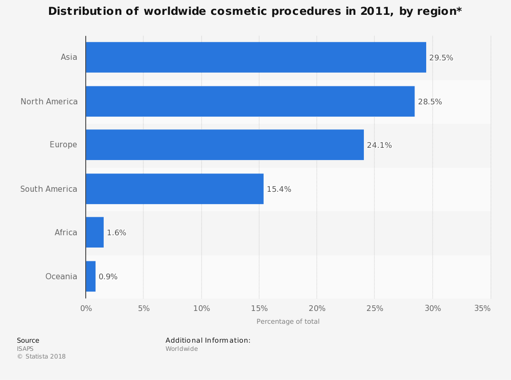 Statistic: Distribution of worldwide cosmetic procedures in 2011, by region* | Statista