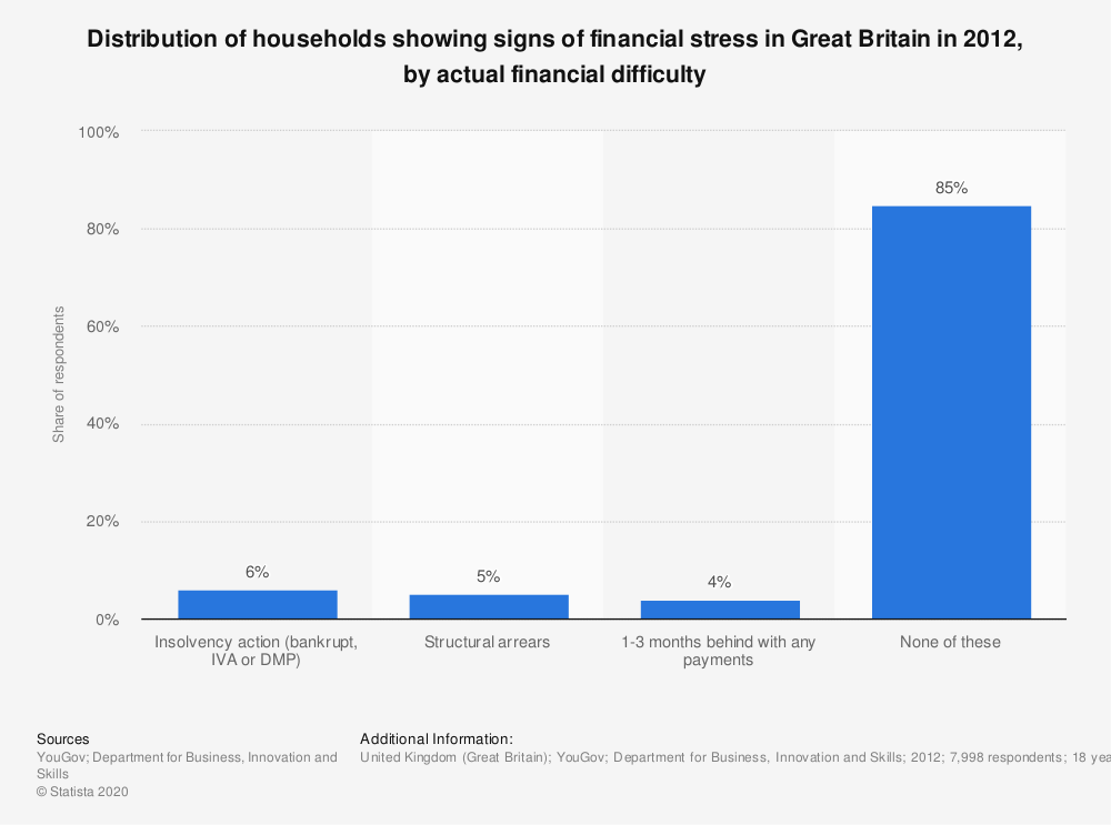 Statistic: Distribution of households showing signs of financial stress in Great Britain in 2012, by actual financial difficulty | Statista