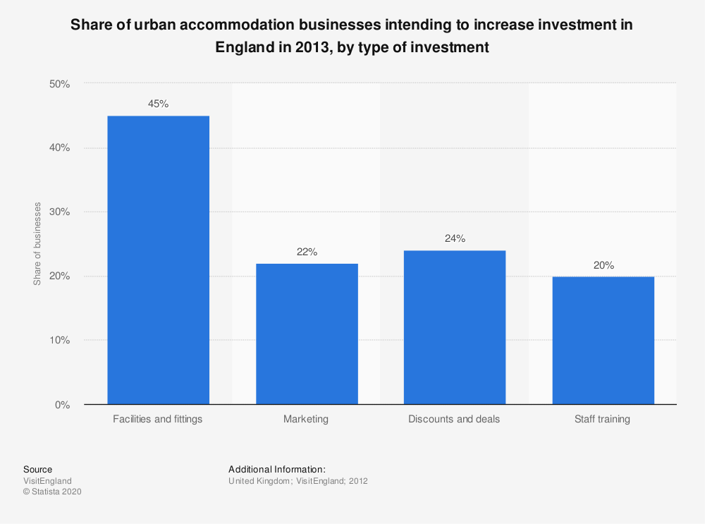 Statistic: Share of urban accommodation businesses intending to increase investment in England in 2013, by type of investment | Statista