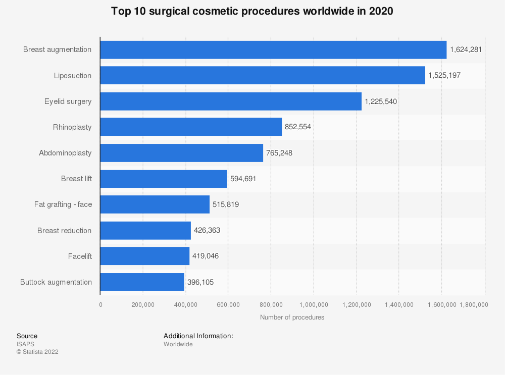 Statistic: Top 10 surgical cosmetic procedures worldwide in 2017 | Statista