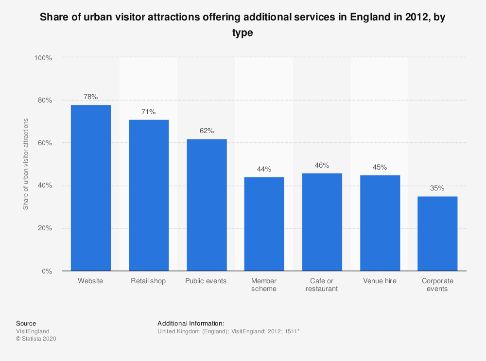Statistic: Share of urban visitor attractions offering additional services in England in 2012, by type | Statista