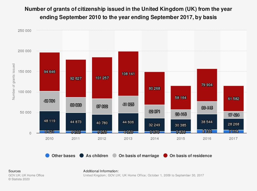 Statistic: Number of grants of citizenship issued in the United Kingdom (UK) from the year ending September 2010 to the year ending September 2017, by basis | Statista