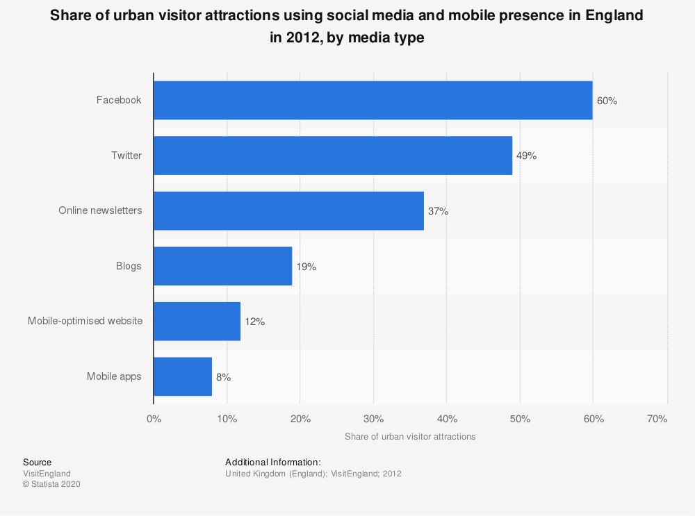 Statistic: Share of urban visitor attractions using social media and mobile presence in England in 2012, by media type | Statista