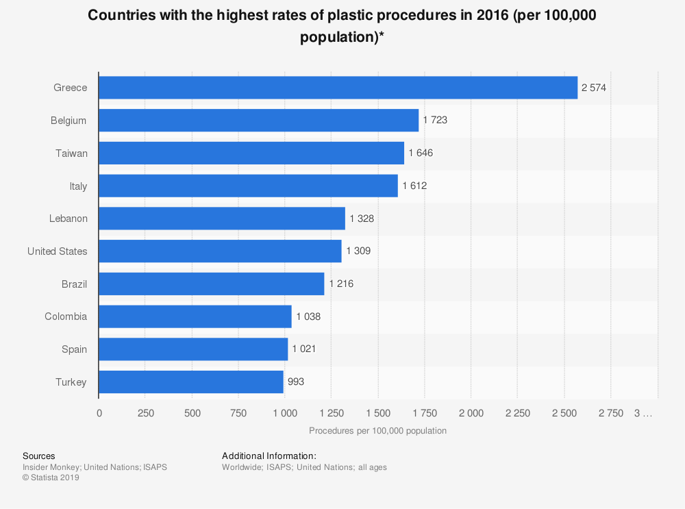 Statistic: Countries with the highest rates of plastic procedures in 2016 (per 100,000 population)* | Statista