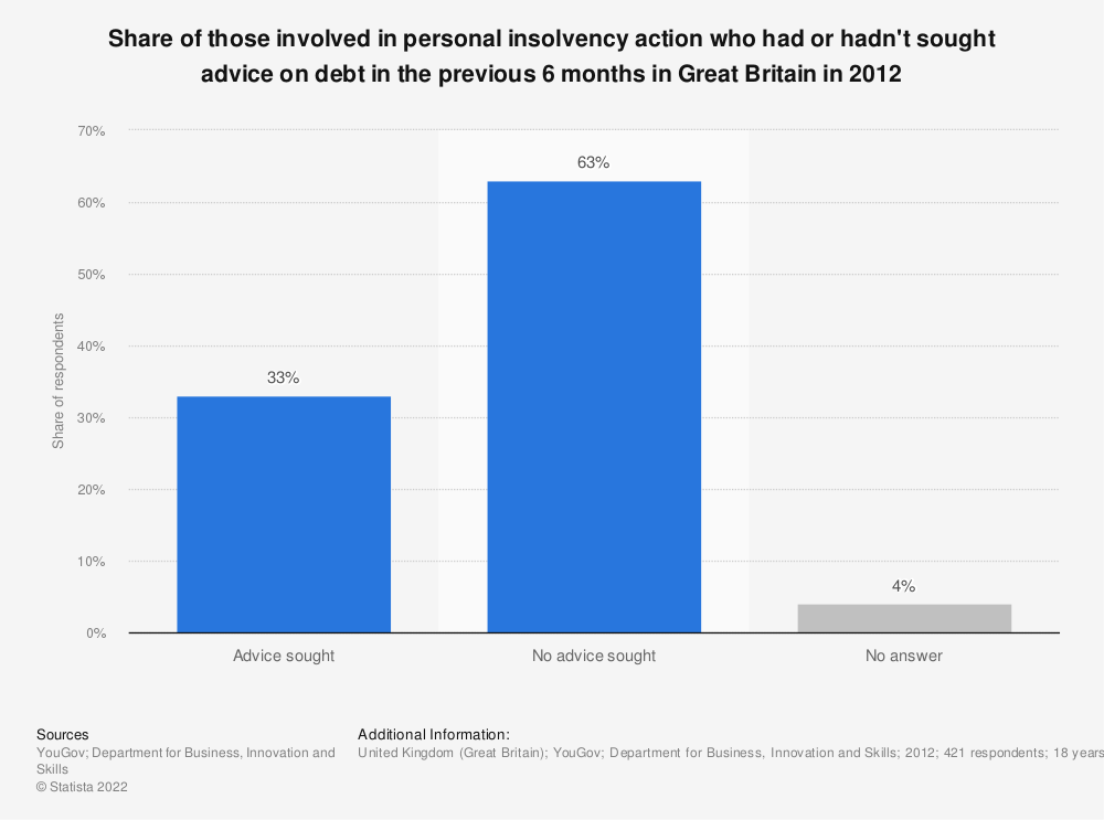 Statistic: Share of those involved in personal insolvency action who had or hadn't sought advice on debt in the previous 6 months in Great Britain in 2012 | Statista