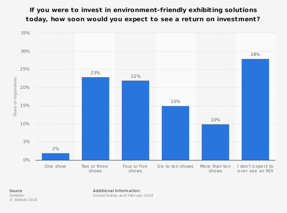 Statistic: If you were to invest in environment-friendly exhibiting solutions today, how soon would you expect to see a return on investment?   Statista
