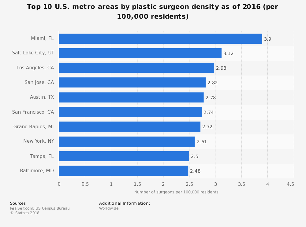 Statistic: Top 10 U.S. metro areas by plastic surgeon density as of 2016 (per 100,000 residents) | Statista