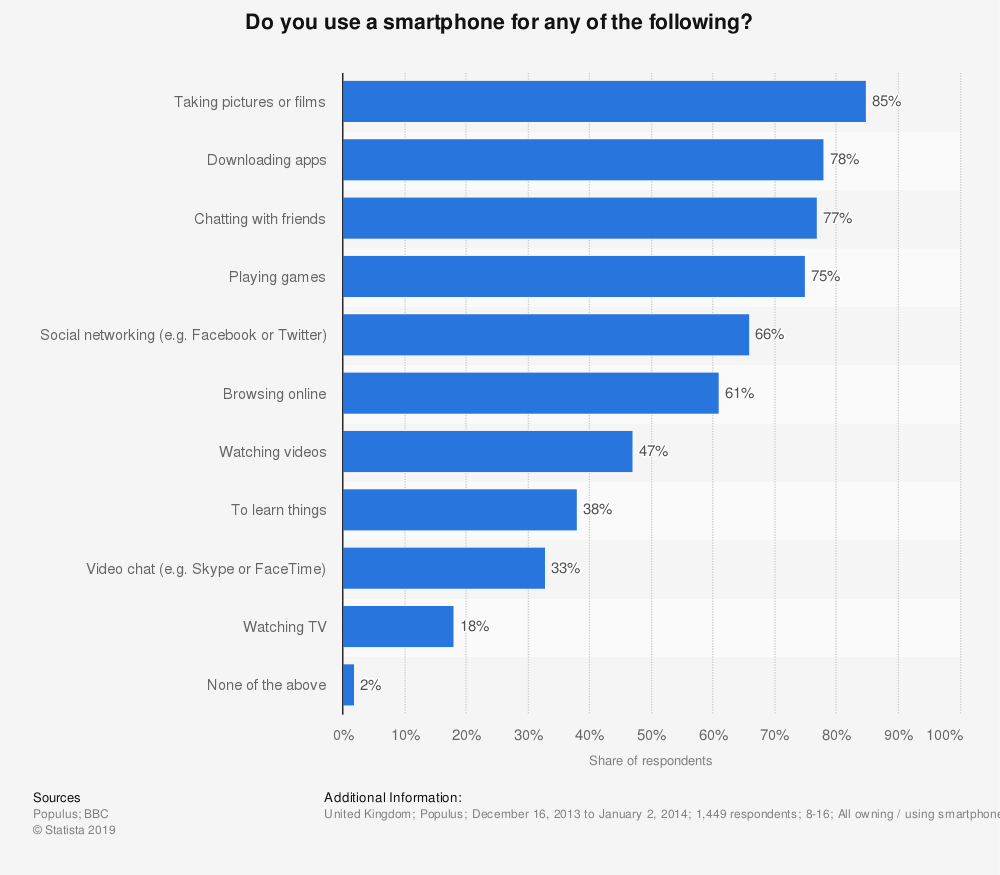 Statistic: Do you use a smartphone for any of the following? | Statista