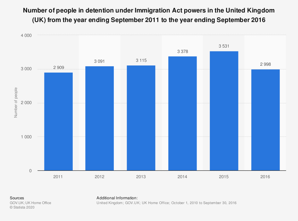 Statistic: Number of people in detention under Immigration Act powers in the United Kingdom (UK) from the year ending September 2011 to the year ending September 2016 | Statista
