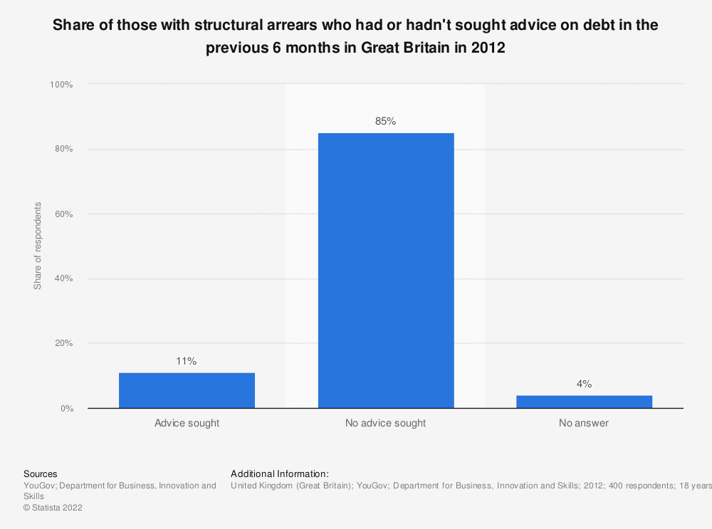 Statistic: Share of those with structural arrears who had or hadn't sought advice on debt in the previous 6 months in Great Britain in 2012 | Statista