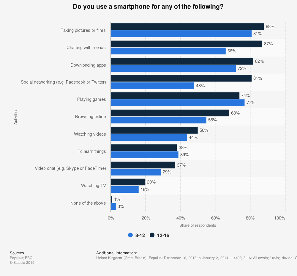 Statistic: Do you use a smartphone for any of the following?   Statista