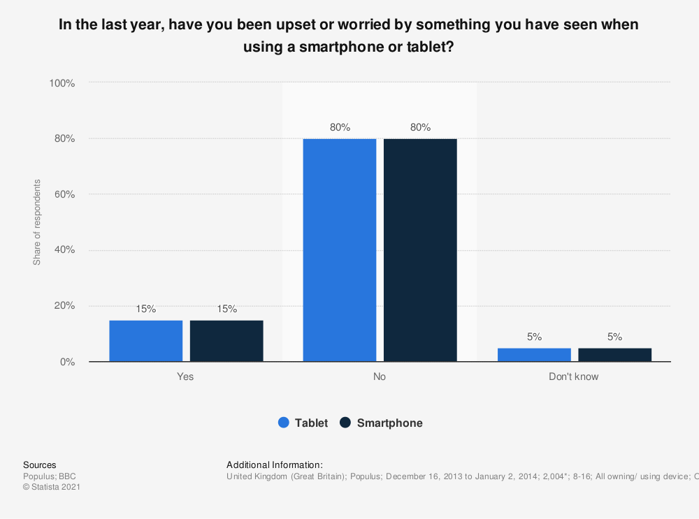 Statistic: In the last year, have you been upset or worried by something you have seen when using a smartphone or tablet? | Statista