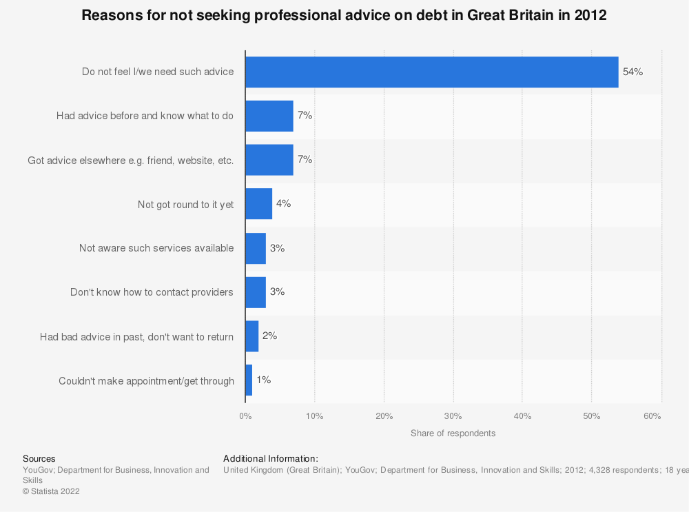 Statistic: Reasons for not seeking professional advice on debt in Great Britain in 2012 | Statista