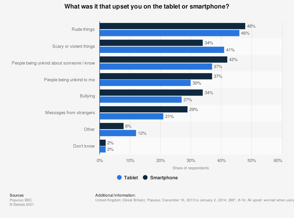 Statistic: What was it that upset you on the tablet or smartphone? | Statista