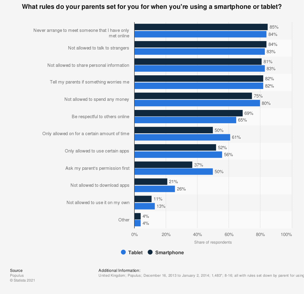 Statistic: What rules do your parents set for you for when you're using a smartphone or tablet? | Statista