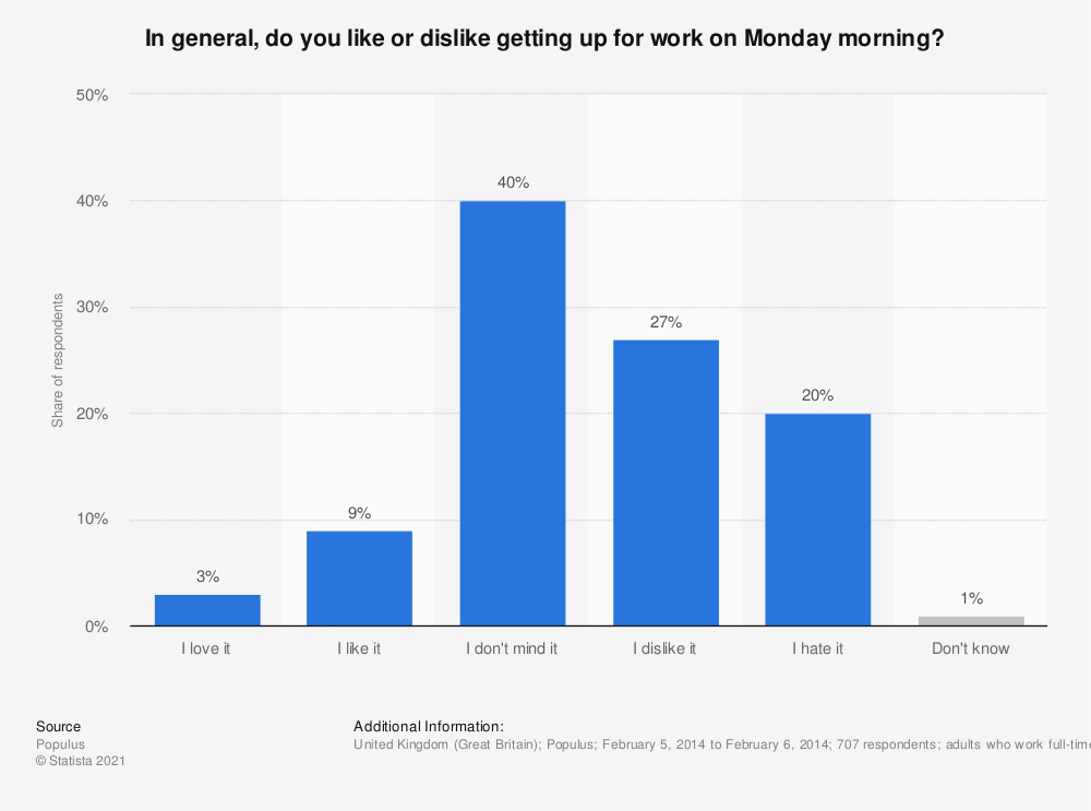 Statistic: In general, do you like or dislike getting up for work on Monday morning? | Statista