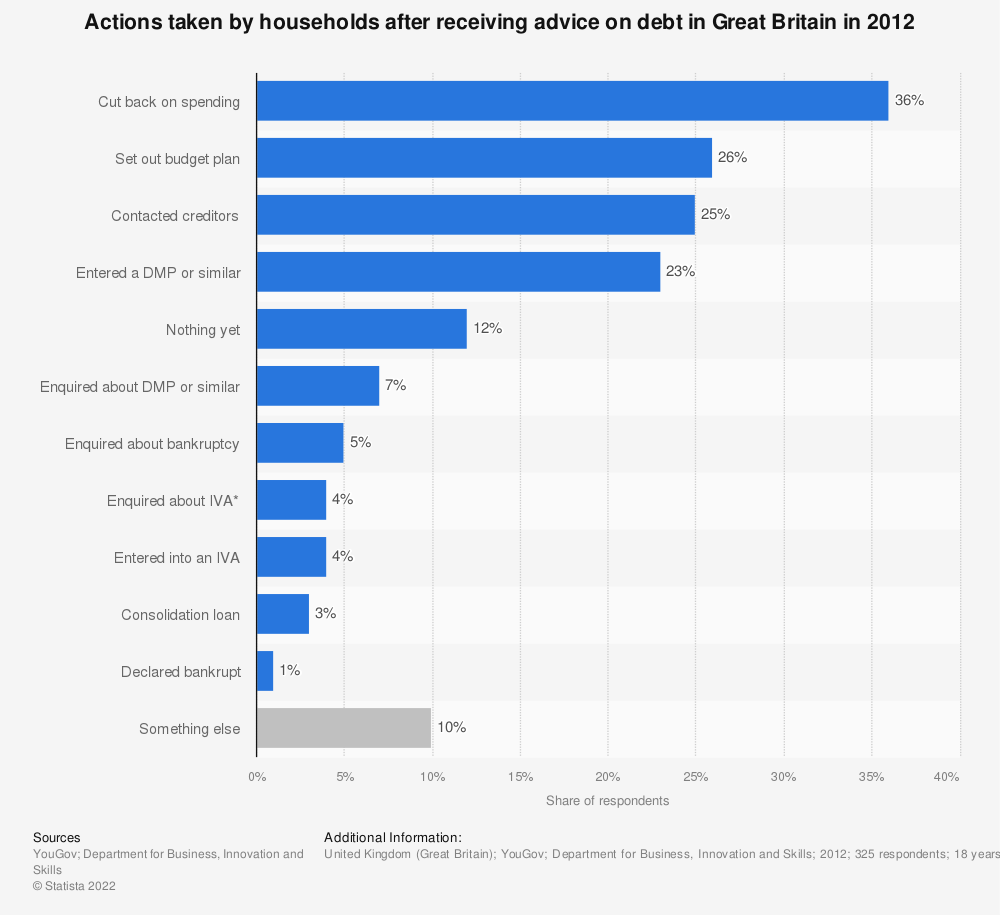 Statistic: Actions taken by households after receiving advice on debt in Great Britain in 2012 | Statista