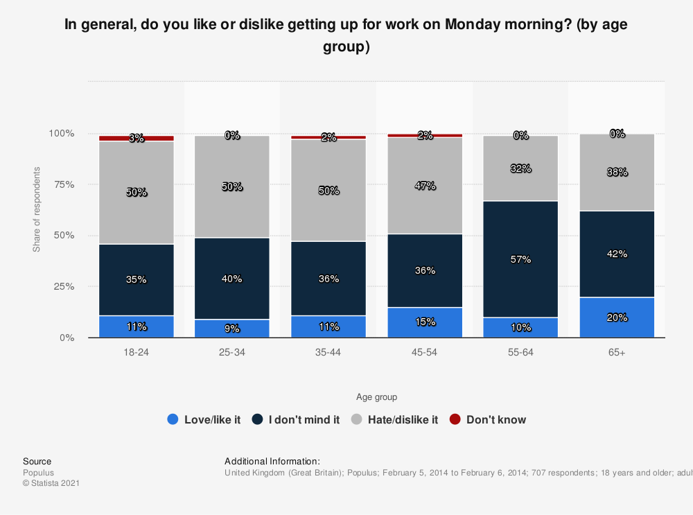 Statistic: In general, do you like or dislike getting up for work on Monday morning? (by age group) | Statista