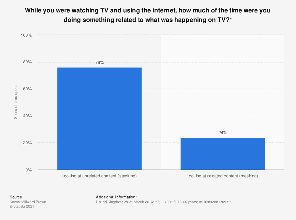 Statistic: While you were watching TV and using the internet, how much of the time were you doing something related to what was happening on TV?* | Statista