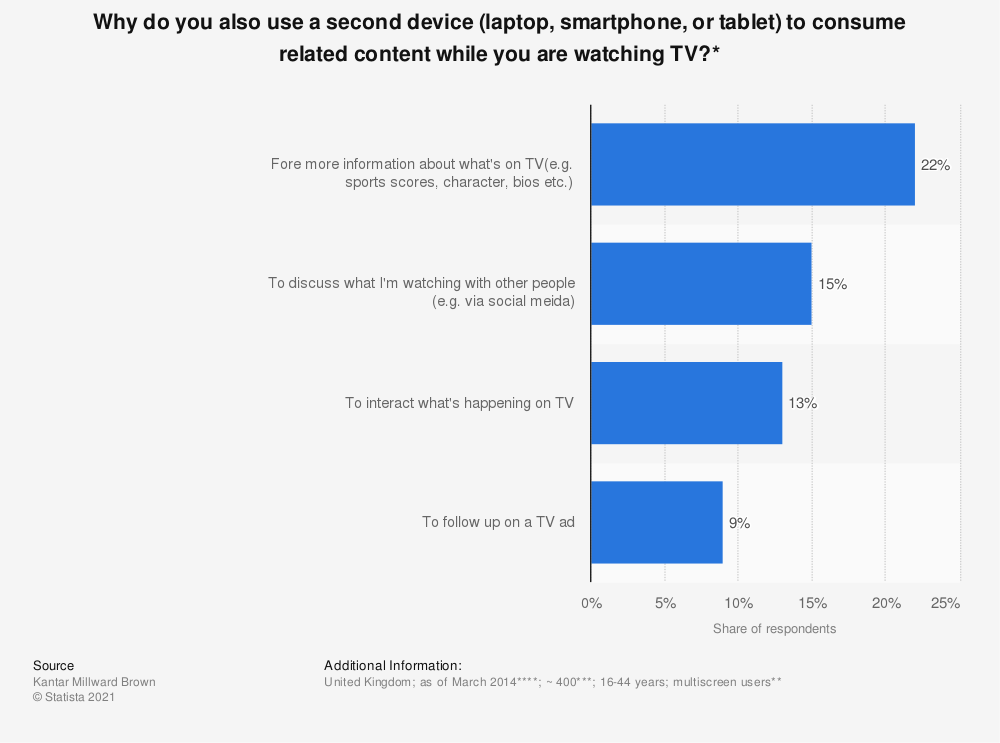 Statistic: Why do you also use a second device (laptop, smartphone, or tablet) to consume related content while you are watching TV?* | Statista