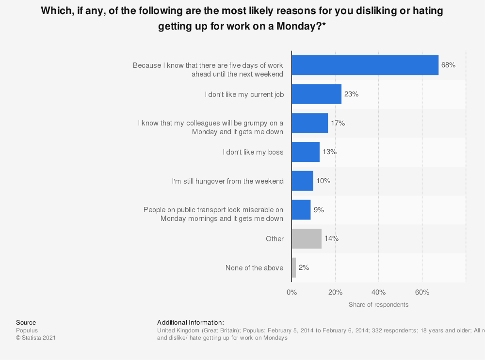 Statistic: Which, if any, of the following are the most likely reasons for you disliking or hating getting up for work on a Monday?* | Statista
