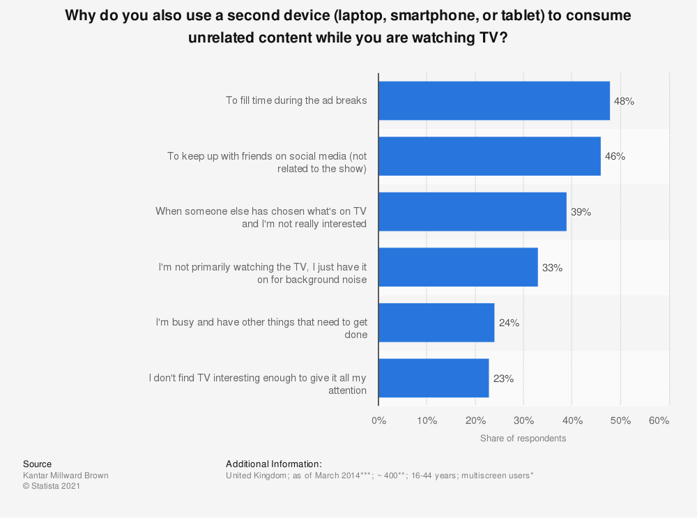 Statistic: Why do you also use a second device (laptop, smartphone, or tablet) to consume unrelated content while you are watching TV? | Statista