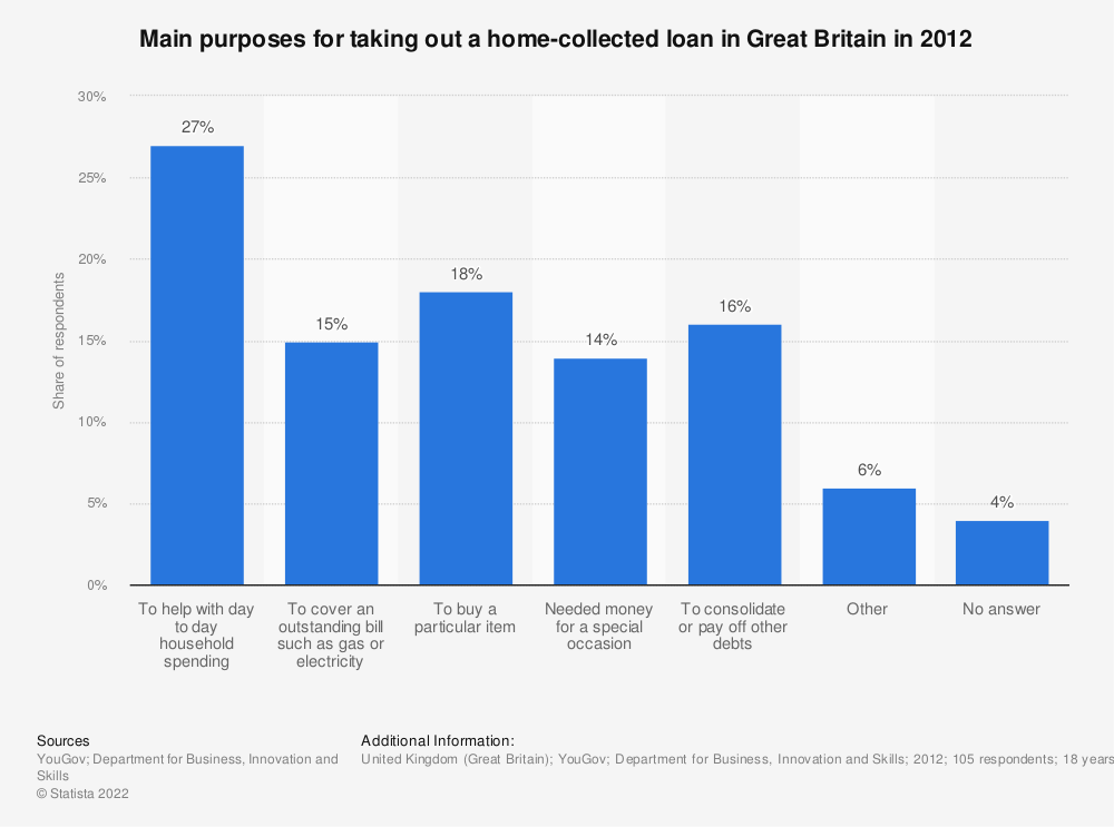 Statistic: Main purposes for taking out a home-collected loan in Great Britain in 2012 | Statista