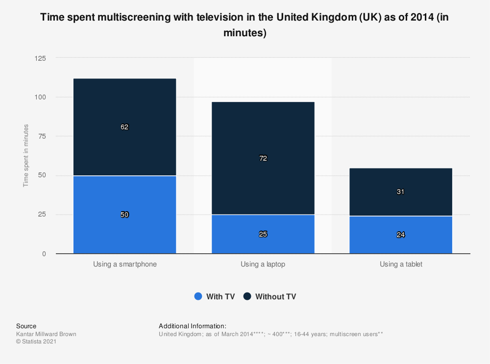 Statistic: Time spent multiscreening with television  in the United Kingdom (UK) as of 2014 (in minutes) | Statista