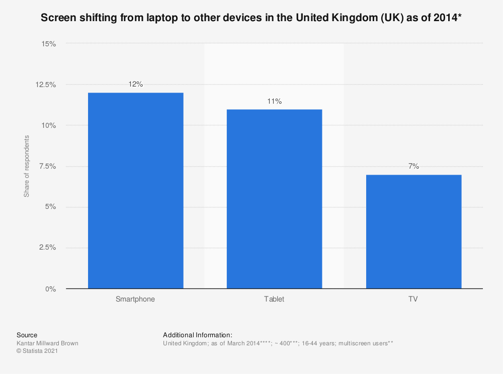 Statistic: Screen shifting from laptop to other devices in the United Kingdom (UK) as of 2014*   Statista