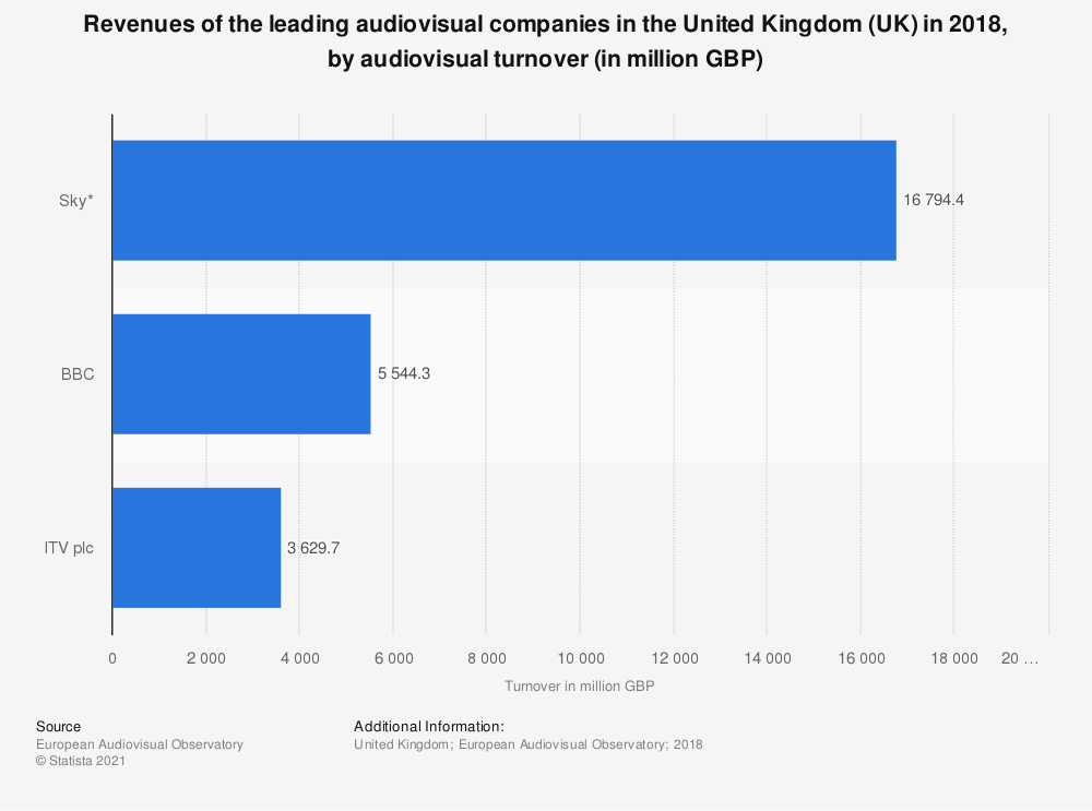 Statistic: Revenues of the leading audiovisual companies in the United Kingdom (UK) in 2017, by audiovisual turnover (in million GBP) | Statista