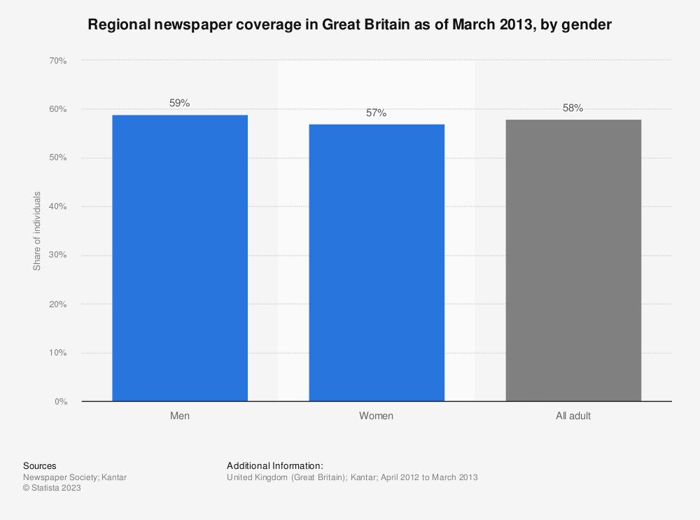 Statistic: Regional newspaper coverage in Great Britain as of March 2013, by gender | Statista