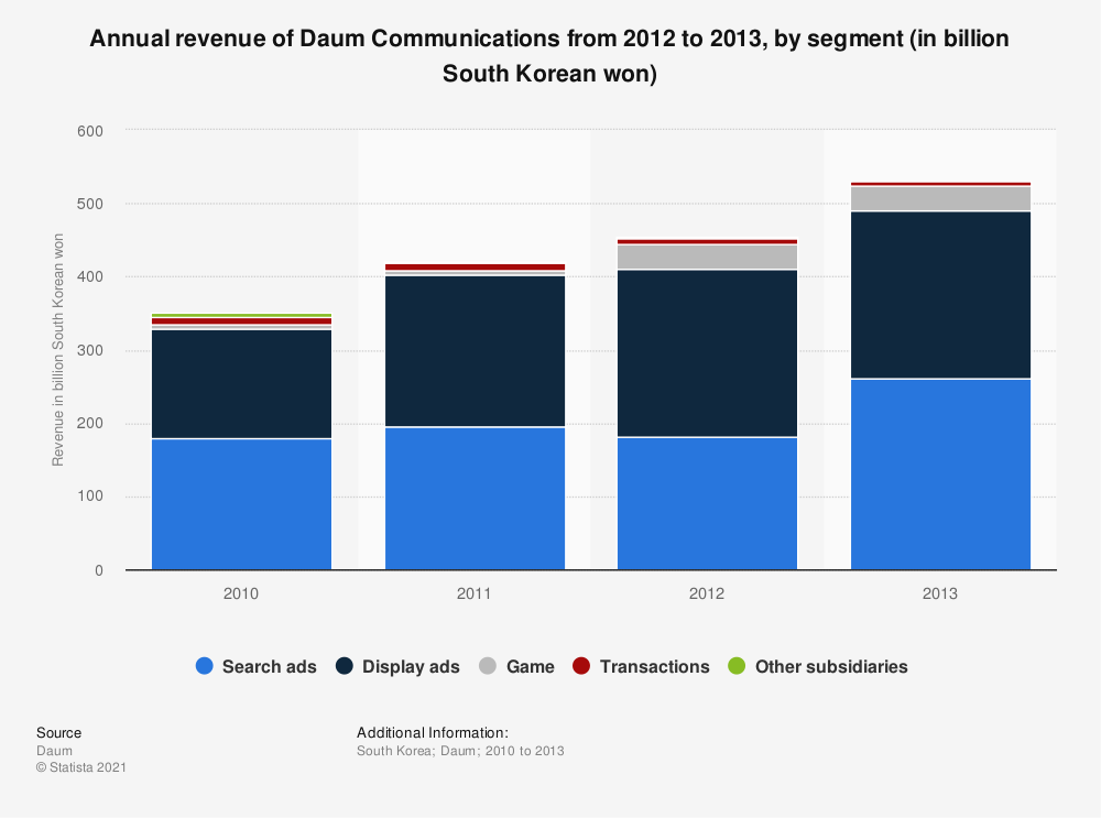 Statistic: Annual revenue of Daum Communications from 2012 to 2013, by segment (in billion South Korean won) | Statista