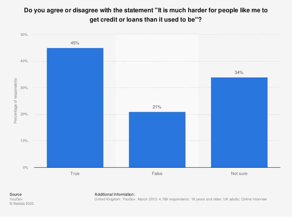 "Statistic: Do you agree or disagree with the statement ""It is much harder for people like me to get credit or loans than it used to be""? 